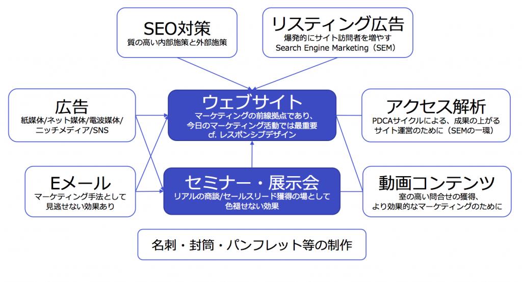 SEO対策,リスティング広告,アクセス解析,動画コンテンツ,名刺・封筒・パンフレット,Eメール