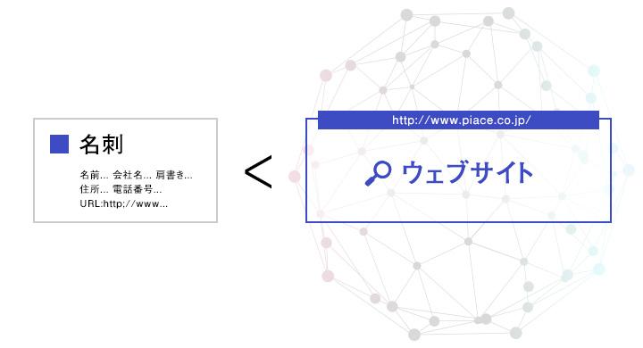 名刺<ウェブサイト