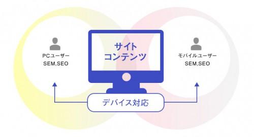 一つのサイトコンテンツをモバイル対応すれば、PCユーザー、モバイルユーザーのSEM、SEOも確保できる。